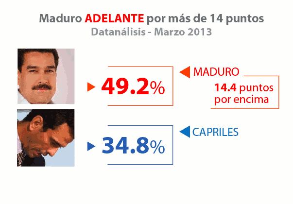 datanalisis-marzo-elecciones-maduro-capriles