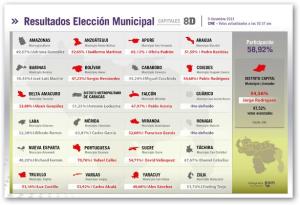 municipales 2013 venezuela