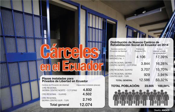 carceles-en-el-ecuador-g